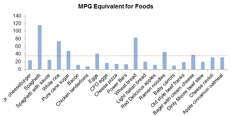 Comparing MPG equivalent for various foods. Dashed red line is the 2011 US national average fuel efficiency for passenger cars [3].